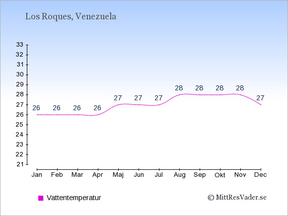 Vattentemperatur på Los Roques Badtemperatur: Januari 26. Februari 26. Mars 26. April 26. Maj 27. Juni 27. Juli 27. Augusti 28. September 28. Oktober 28. November 28. December 27.