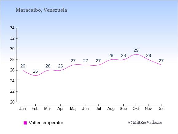 Vattentemperatur i Maracaibo Badtemperatur: Januari 26. Februari 25. Mars 26. April 26. Maj 27. Juni 27. Juli 27. Augusti 28. September 28. Oktober 29. November 28. December 27.