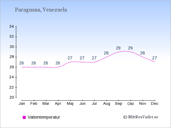 Vattentemperatur på Paraguana Badtemperatur: Januari 26. Februari 26. Mars 26. April 26. Maj 27. Juni 27. Juli 27. Augusti 28. September 29. Oktober 29. November 28. December 27.