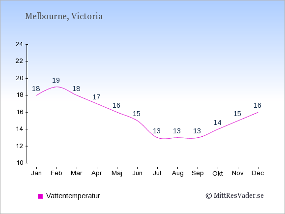 Vattentemperatur i Melbourne Badtemperatur: Januari 18. Februari 19. Mars 18. April 17. Maj 16. Juni 15. Juli 13. Augusti 13. September 13. Oktober 14. November 15. December 16.