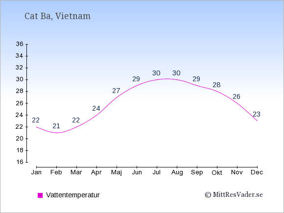 Vattentemperatur i Cat Ba Badtemperatur: Januari 22. Februari 21. Mars 22. April 24. Maj 27. Juni 29. Juli 30. Augusti 30. September 29. Oktober 28. November 26. December 23.