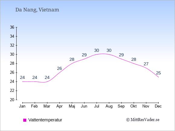 Vattentemperatur i Da Nang Badtemperatur: Januari 24. Februari 24. Mars 24. April 26. Maj 28. Juni 29. Juli 30. Augusti 30. September 29. Oktober 28. November 27. December 25.