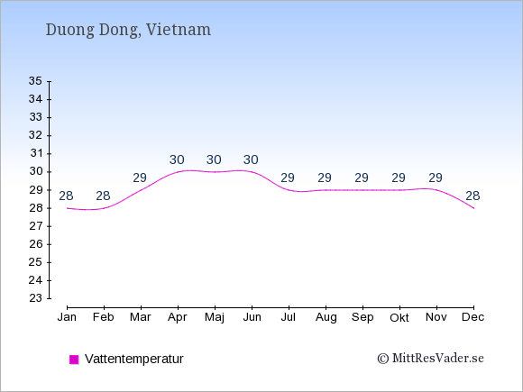 Vattentemperatur i Duong Dong Badtemperatur: Januari 28. Februari 28. Mars 29. April 30. Maj 30. Juni 30. Juli 29. Augusti 29. September 29. Oktober 29. November 29. December 28.