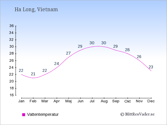 Vattentemperatur i Ha Long Badtemperatur: Januari 22. Februari 21. Mars 22. April 24. Maj 27. Juni 29. Juli 30. Augusti 30. September 29. Oktober 28. November 26. December 23.