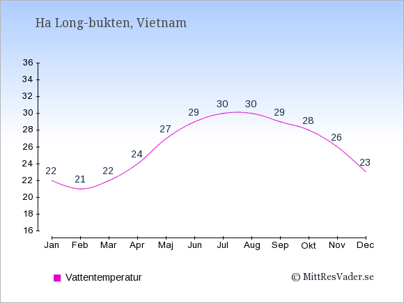 Vattentemperatur i Ha Long-bukten Badtemperatur: Januari 22. Februari 21. Mars 22. April 24. Maj 27. Juni 29. Juli 30. Augusti 30. September 29. Oktober 28. November 26. December 23.