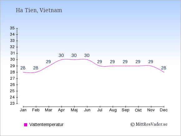Vattentemperatur i Ha Tien Badtemperatur: Januari 28. Februari 28. Mars 29. April 30. Maj 30. Juni 30. Juli 29. Augusti 29. September 29. Oktober 29. November 29. December 28.