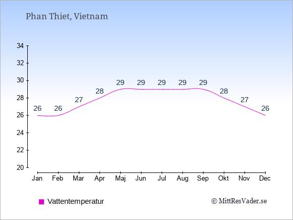 Vattentemperatur i Phan Thiet Badtemperatur: Januari 26. Februari 26. Mars 27. April 28. Maj 29. Juni 29. Juli 29. Augusti 29. September 29. Oktober 28. November 27. December 26.