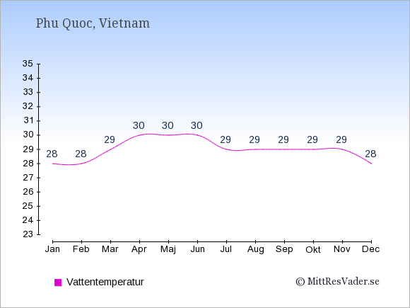Vattentemperatur på Phu Quoc Badtemperatur: Januari 28. Februari 28. Mars 29. April 30. Maj 30. Juni 30. Juli 29. Augusti 29. September 29. Oktober 29. November 29. December 28.