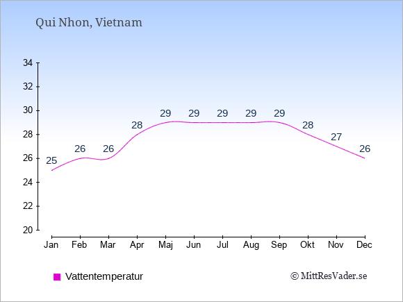 Vattentemperatur i Qui Nhon Badtemperatur: Januari 25. Februari 26. Mars 26. April 28. Maj 29. Juni 29. Juli 29. Augusti 29. September 29. Oktober 28. November 27. December 26.