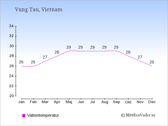 Vattentemperatur i Vung Tau Badtemperatur: Januari 26. Februari 26. Mars 27. April 28. Maj 29. Juni 29. Juli 29. Augusti 29. September 29. Oktober 28. November 27. December 26.
