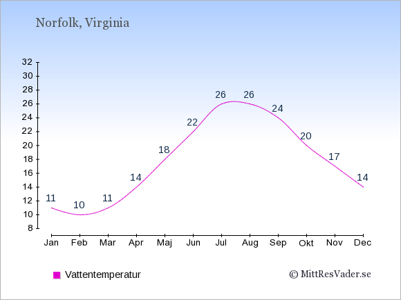 Vattentemperatur i Norfolk Badtemperatur: Januari 11. Februari 10. Mars 11. April 14. Maj 18. Juni 22. Juli 26. Augusti 26. September 24. Oktober 20. November 17. December 14.