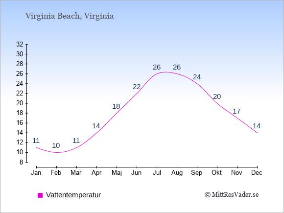 Vattentemperatur i Virginia Beach Badtemperatur: Januari 11. Februari 10. Mars 11. April 14. Maj 18. Juni 22. Juli 26. Augusti 26. September 24. Oktober 20. November 17. December 14.