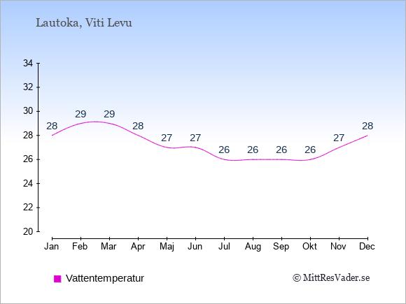 Vattentemperatur i Lautoka Badtemperatur: Januari 28. Februari 29. Mars 29. April 28. Maj 27. Juni 27. Juli 26. Augusti 26. September 26. Oktober 26. November 27. December 28.