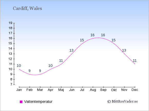 Vattentemperatur i Cardiff Badtemperatur: Januari 10. Februari 9. Mars 9. April 10. Maj 11. Juni 13. Juli 15. Augusti 16. September 16. Oktober 15. November 13. December 11.