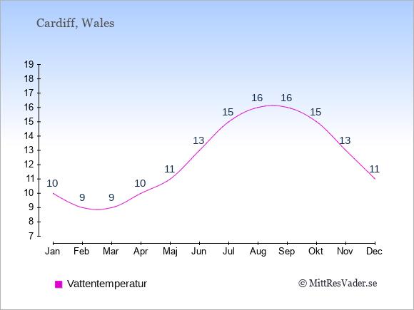 Vattentemperatur i  Wales. Badvattentemperatur.