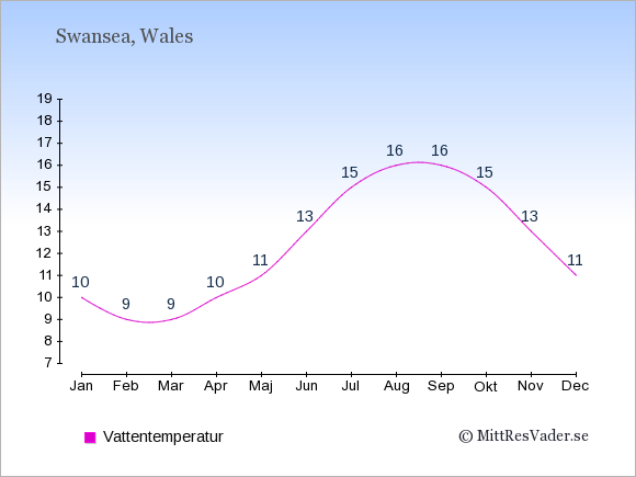 Vattentemperatur i Swansea Badtemperatur: Januari 10. Februari 9. Mars 9. April 10. Maj 11. Juni 13. Juli 15. Augusti 16. September 16. Oktober 15. November 13. December 11.