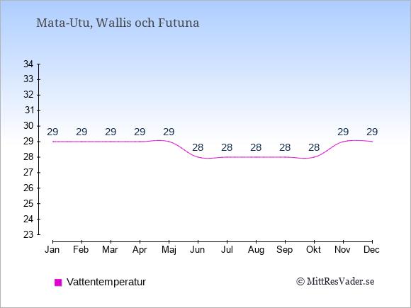 Vattentemperatur i  Wallis och Futuna. Badvattentemperatur.