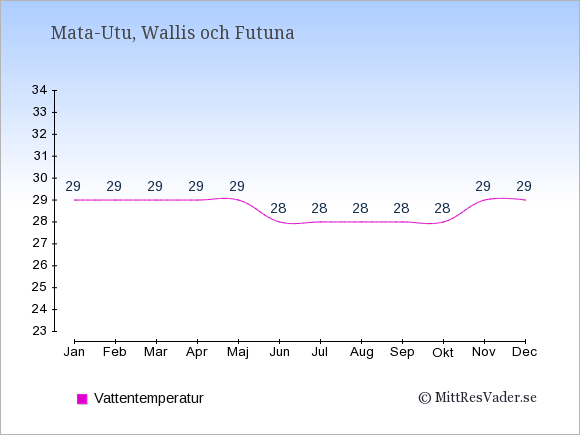 Vattentemperatur i Wallis och Futuna Badtemperatur: Januari 29. Februari 29. Mars 29. April 29. Maj 29. Juni 28. Juli 28. Augusti 28. September 28. Oktober 28. November 29. December 29.