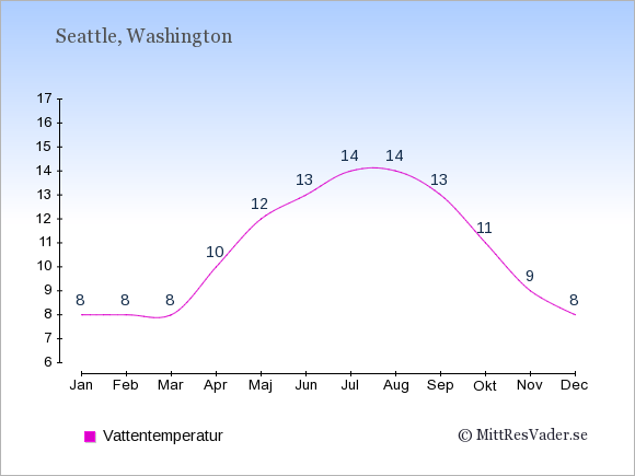 Vattentemperatur i Seattle Badtemperatur: Januari 8. Februari 8. Mars 8. April 10. Maj 12. Juni 13. Juli 14. Augusti 14. September 13. Oktober 11. November 9. December 8.