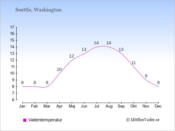 Vattentemperatur i Seattle Badtemperatur: Januari 8. Februari 8. Mars 8. April 10. Maj 12. Juni 13. Juli 14. Augusti 14. September 13. Oktober 11. November 9. December 8.