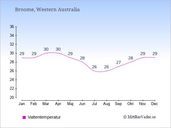 Vattentemperatur i Broome Badtemperatur: Januari 29. Februari 29. Mars 30. April 30. Maj 29. Juni 28. Juli 26. Augusti 26. September 27. Oktober 28. November 29. December 29.