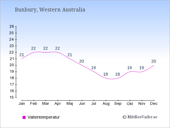 Vattentemperatur i Bunbury Badtemperatur: Januari 21. Februari 22. Mars 22. April 22. Maj 21. Juni 20. Juli 19. Augusti 18. September 18. Oktober 19. November 19. December 20.