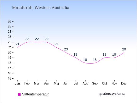 Vattentemperatur i Mandurah Badtemperatur: Januari 21. Februari 22. Mars 22. April 22. Maj 21. Juni 20. Juli 19. Augusti 18. September 18. Oktober 19. November 19. December 20.