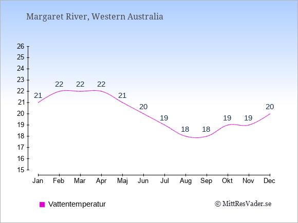 Vattentemperatur i Margaret River Badtemperatur: Januari 21. Februari 22. Mars 22. April 22. Maj 21. Juni 20. Juli 19. Augusti 18. September 18. Oktober 19. November 19. December 20.