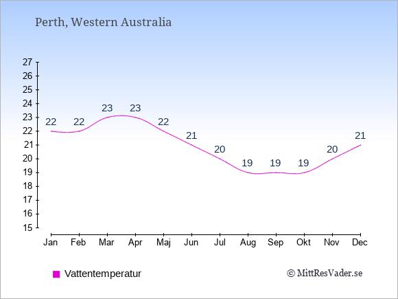 Vattentemperatur i Perth Badtemperatur: Januari 22. Februari 22. Mars 23. April 23. Maj 22. Juni 21. Juli 20. Augusti 19. September 19. Oktober 19. November 20. December 21.