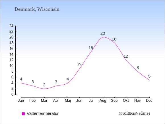 Vattentemperatur i Denmark Badtemperatur: Januari 4. Februari 3. Mars 2. April 3. Maj 4. Juni 9. Juli 15. Augusti 20. September 18. Oktober 12. November 8. December 5.
