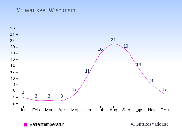 Vattentemperatur i Milwaukee Badtemperatur: Januari 4. Februari 3. Mars 3. April 3. Maj 5. Juni 11. Juli 18. Augusti 21. September 19. Oktober 13. November 8. December 5.