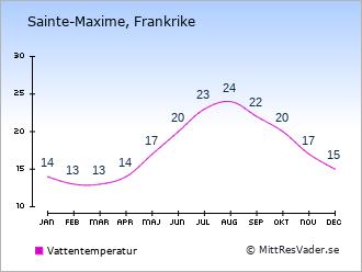 Väder St Maxime